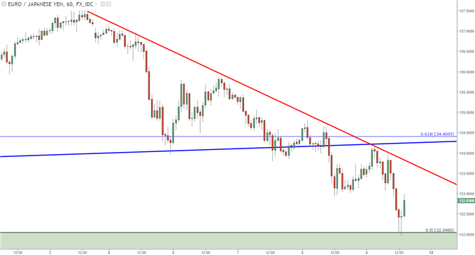 eurjpy hourly chart