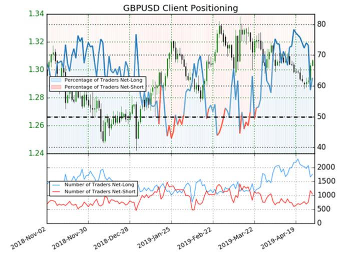 Dernières données sur le positionnement sur la paire GBP/USD.