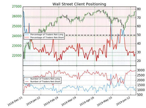 Dow Jones : prévision, stratégie et analyse contrarienne de Wall Street avec la Fed