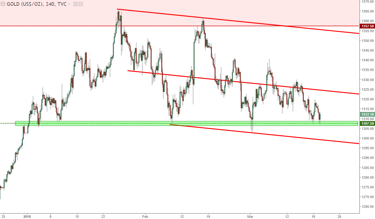 Gold Prices: Bearish Channel Finds Support at the 2015 High