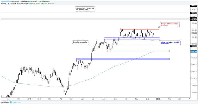 EUR/JPY Trading Outlook – Persistent Range Won't Last Forever