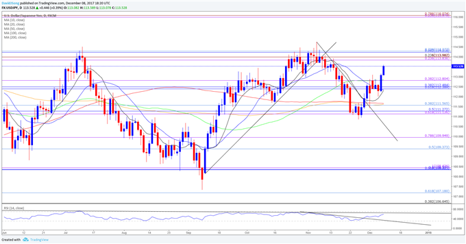 Dovish FOMC Rate Hike to Rattle USD/JPY Rate Recovery
