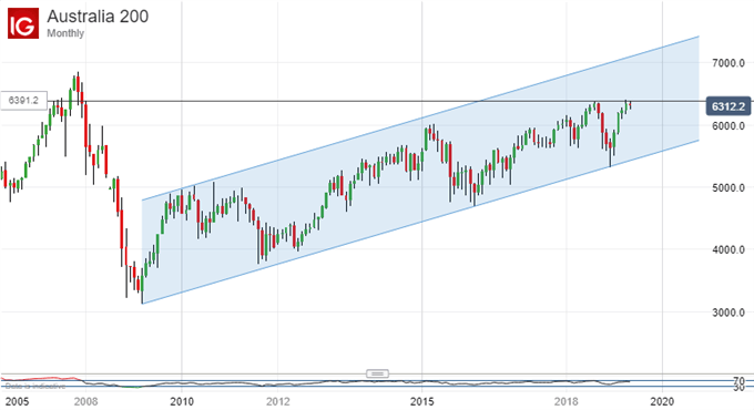 Stalling Uptrend? ASX 200, Monthly Chart