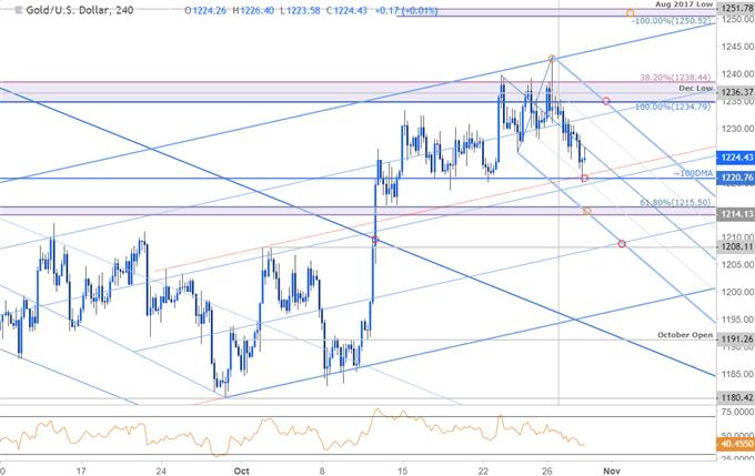 Gold 240min Price Chart - XAU/USD