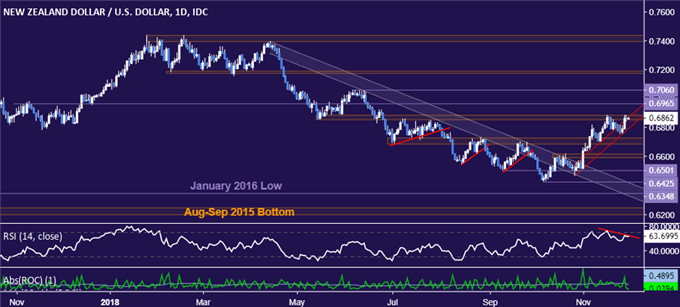 NZD/USD Technical Analysis: Double Top Forming Below 0.69?