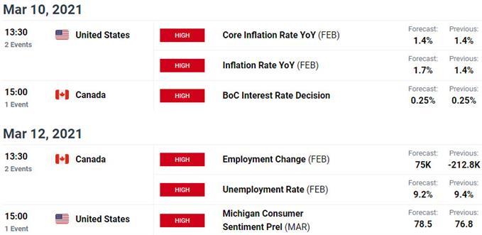 Rilis Data Utama AS / Kanada - Risiko Peristiwa Loonie - Kalender Ekonomi USD / CAD