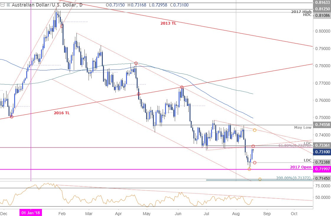 Audusd price alliance data systems