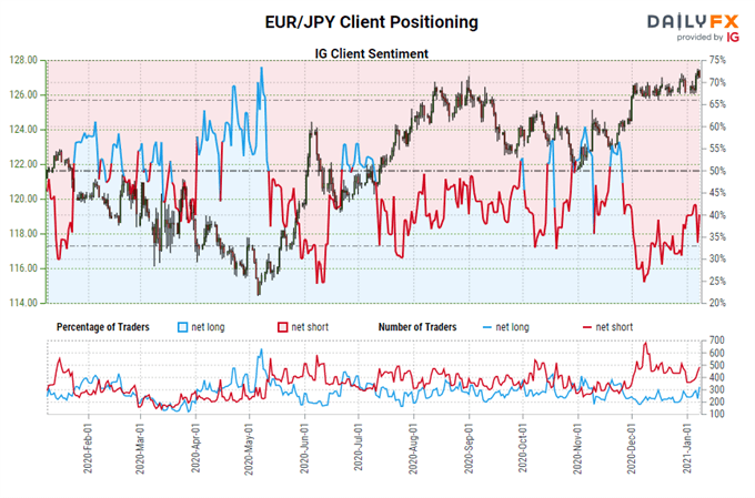 Euro Forecast: Reversals Test Bulls' Fortitude - Levels in EUR/JPY & EUR/USD Rates