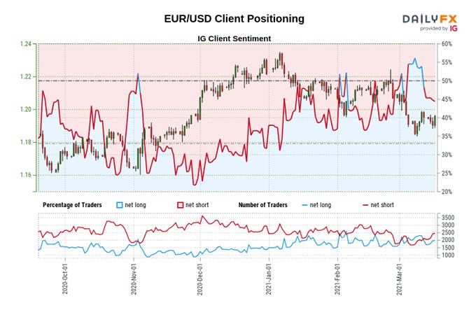 Pengaturan Tindakan Harga Euro: EUR / USD, EUR / GBP, EUR / AUD, EUR / NZD
