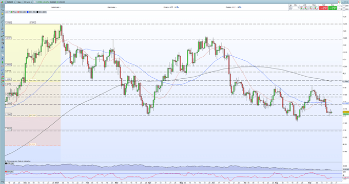 EUR/USD Price Remains Pointed Lower on Divergent Monetary Policy