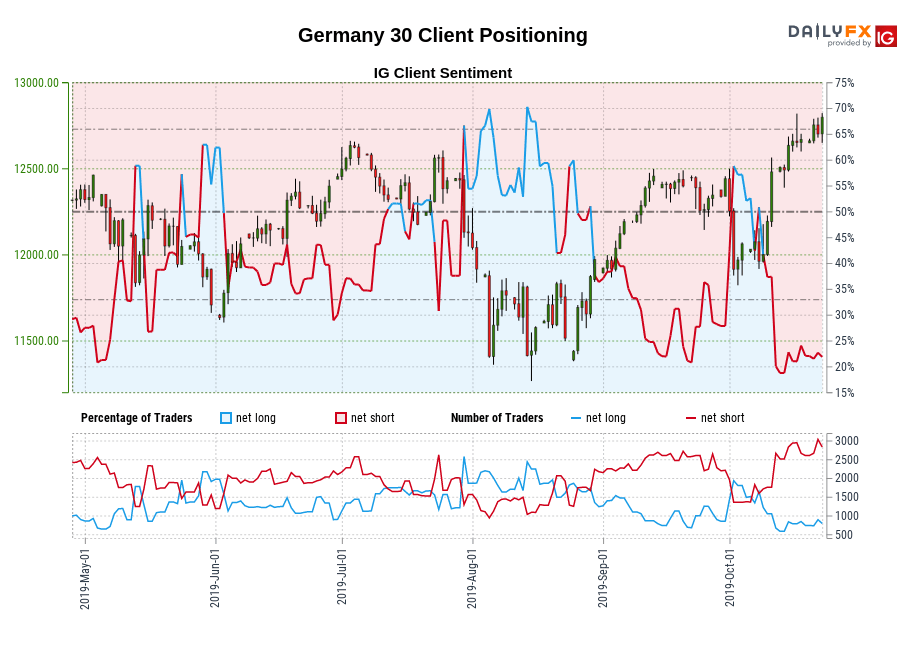 Germany 30 chart