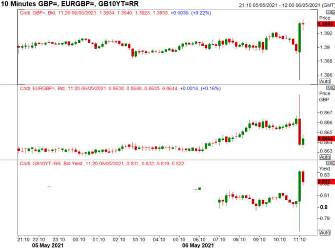 Bank of England Tapers QE, GBP/USD Jumps