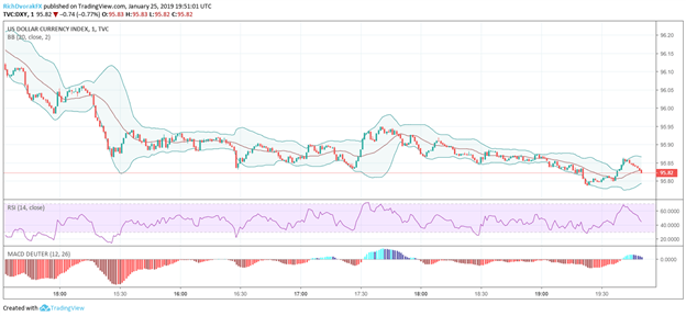 DXY US Dollar Index Price Chart After US Government Shutdown Ends