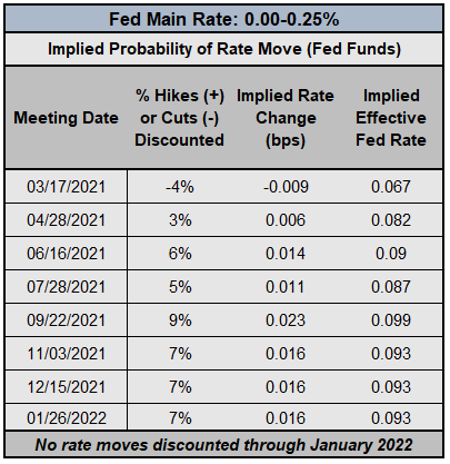 Central Bank Watch: Fed Speeches, Interest Rate Expectations Update