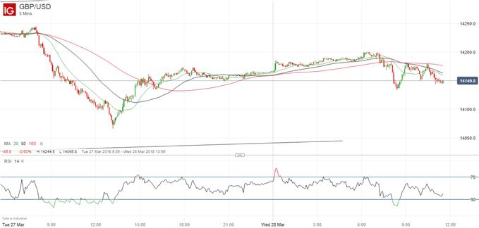 أحدث مخططات أسعار زوج العملات الجنيه الإسترليني مقابل الدولار الأمريكي GBPUSD على مدى خمس دقائق