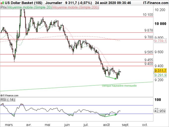 EUR/USD : Le dollar marque des points