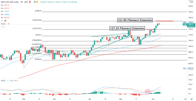 Nasdaq 100 Rally May Lead Nikkei 225, ASX 200 Higher, Bitcoin Falls