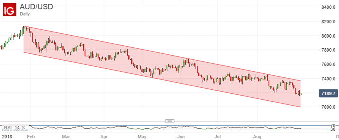Pervasive Downtrend Endures. Austrlian Dollar Vs US Dollar, Daily Chart.
