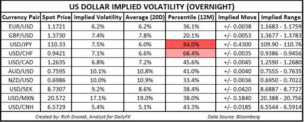USD Price Chart Outlook US Dollar Implied Volatility Trading Ranges EURUSD USDJPY