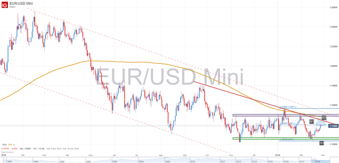 EURUSD technical graph