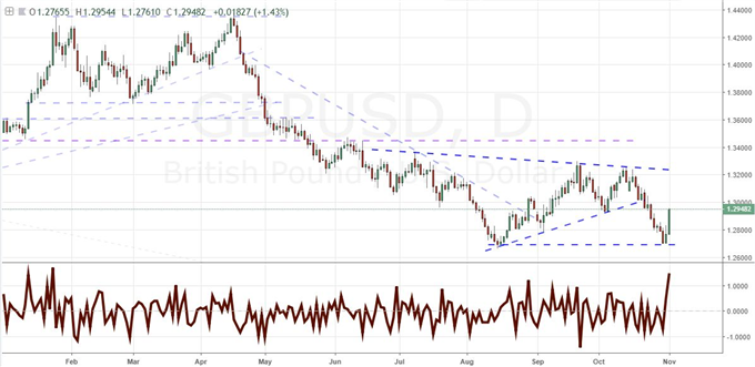 EURUSD Bounces at 1.1300 but Sterling and Aussie Dollar Rallies More Potent