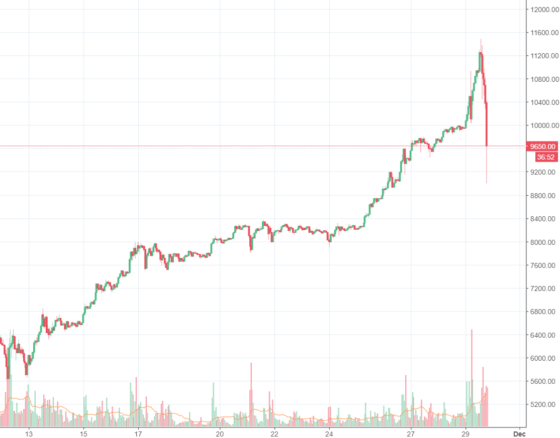 Bitcoin übertrifft 9.000 Dollar- Marke - 10.000 Dollar zum Greifen nah