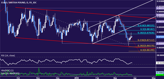 EUR/GBP Technical Analysis: Euro May Extend Recovery