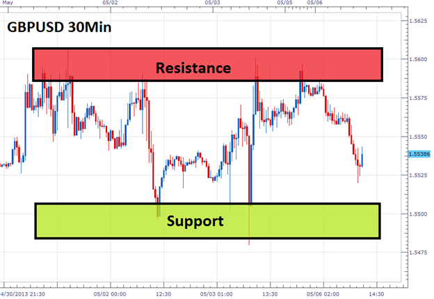 How to trade ranging forex