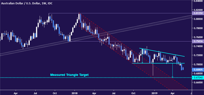 AUDUSD Chart Analysis: Eyeing 0.67 as Election Bounce Fizzles