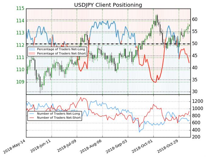 USD/JPY: Bullish Bias As Short Positions Increase 17%