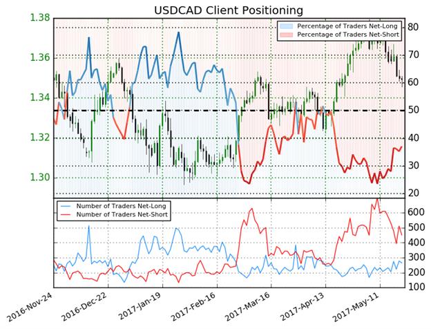 Les positions vendeuses perdent du terrain et laissent des perspectives indécises pour l'USD/CAD