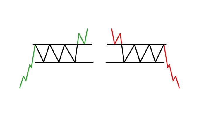 Using Rectangle Patterns to Trade Breakouts