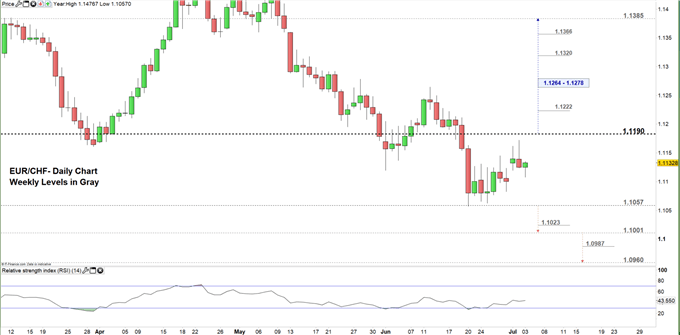 EUR/CHF price daily chart 03-07-19 Zoomed in