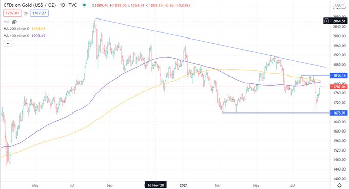 XAU/USD Firms Back Into Range Ahead of Fed Powell Speech