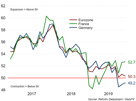 EUR/USD Reverses on Worrying Services PMI, ECB's Lagarde Reiterates Fiscal Easing
