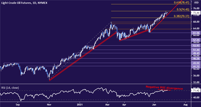 Crude Oil Prices at Risk as Chart Setup Hints at Fading Momentum