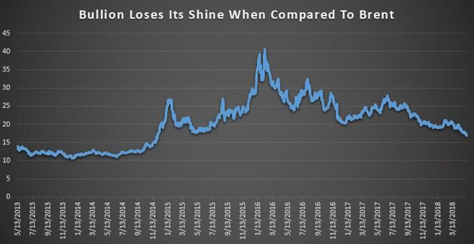 Brent-Rohöl-Preisprognose: Brent-Bullen blicken auf Ausbruchspunkt