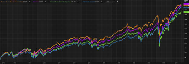 ESG Investing Trends to Watch: Gender Diversity (SHE) Index ETF Retreats from All-Time High