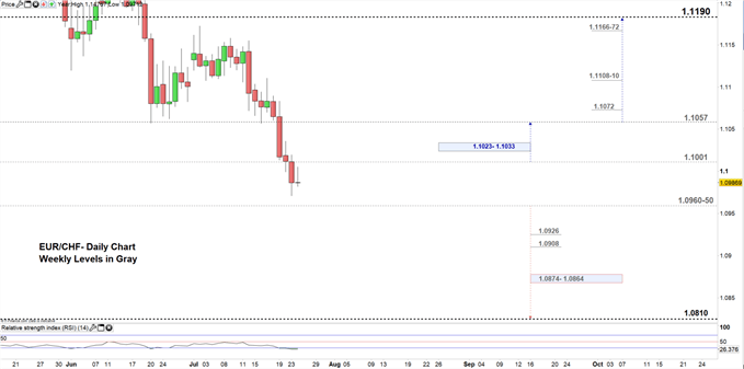 EURCHF price daily chart 24-07-19 Zoomed in