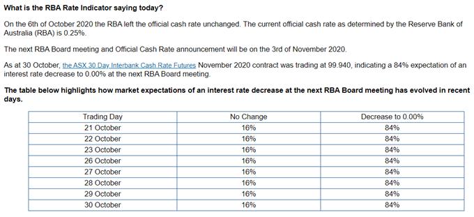 ASX RBA Cash Rate