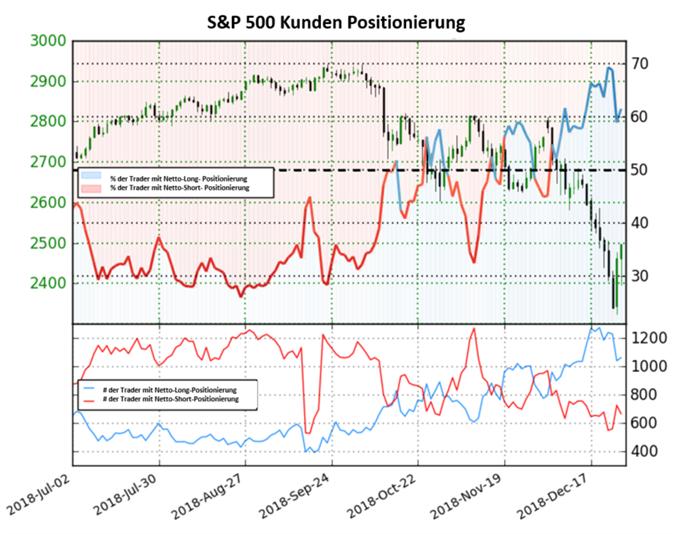 S&P 500: Long-to-Short Ratio fällt leicht