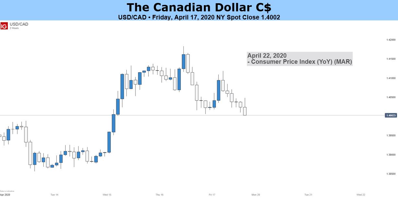 Canadian Dollar Outlook Bearish On
