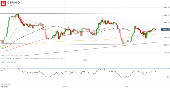 British Pound (GBP) Price Outlook: GBP/USD Range Trading to Persist