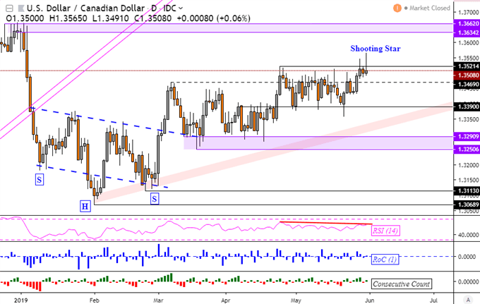 CAD at Risk After US-Mexico Trade War Fears Erupted, US Dollar Sunk