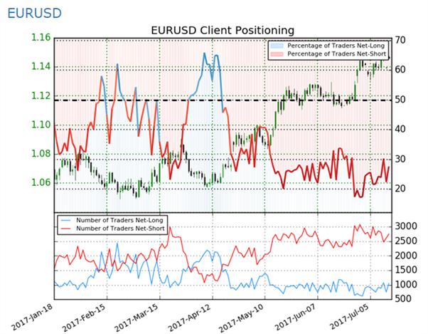 الدولار الأمريكي يحاول تعويض خسائر الأسبوع الماضي واتجاه تداول اليورو خلال هذا الشهر قد لا يعتمد على المركزي الأوروبي