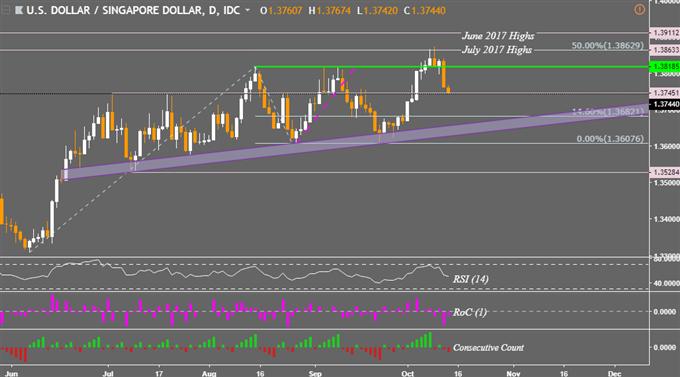 Singapore Dollar Reversal Gains on Hawkish MAS Policy Announcement