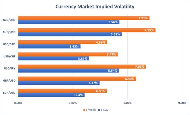 AUDUSD Implied Volatility Price Chart
