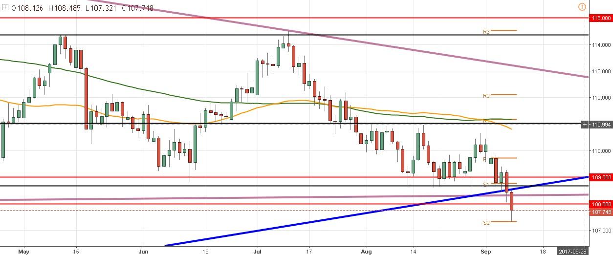 El USD/JPY muestra un fuerte rechazo al S2 semanal – Alza desde los 107.33