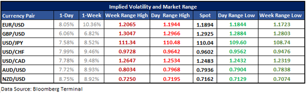 EURUSD, GBPUSD & USDJPY Options-implied Ranges on NFP Day
