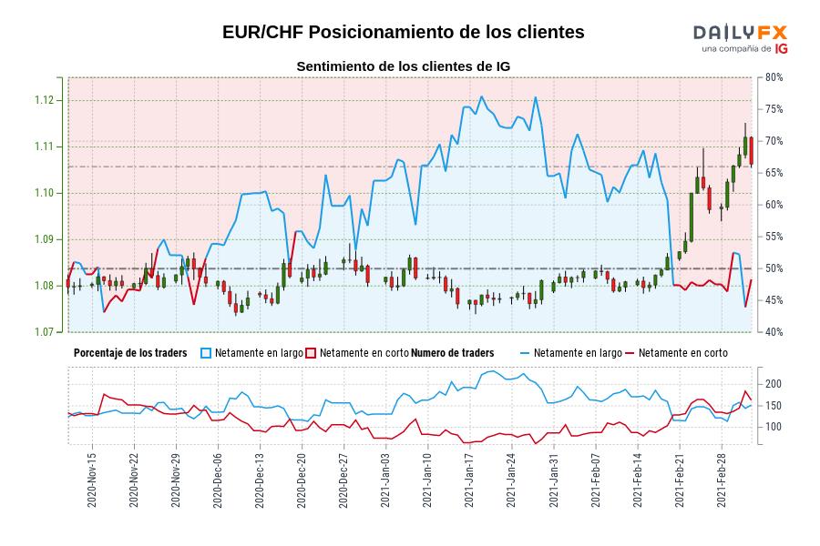 Sentimiento (EUR/CHF): Los clientes de IG mantienen su menor nivel de posiciones largas netas en EUR/CHF desde nov. 20 cuando la cotización se ubicaba en 1,08.